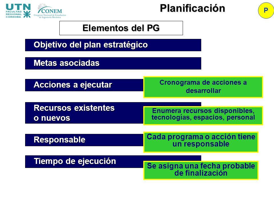 Elementos del PG Objetivo del plan estratégico Acciones a ejecutar Recursos existentes o nuevos Responsable Tiempo de ejecución Metas asociadas Cronog