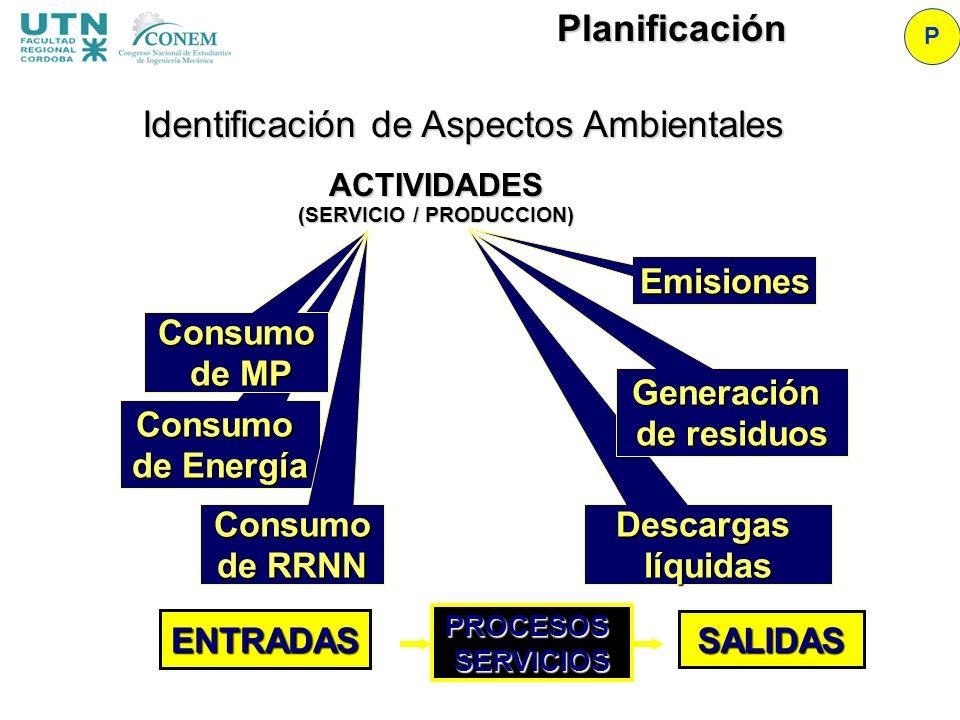 ENTRADAS SALIDAS ACTIVIDADES (SERVICIO / PRODUCCION) EmisionesDescargaslíquidas Generación de residuos Consumo de Energía Consumo de RRNN Consumo de M