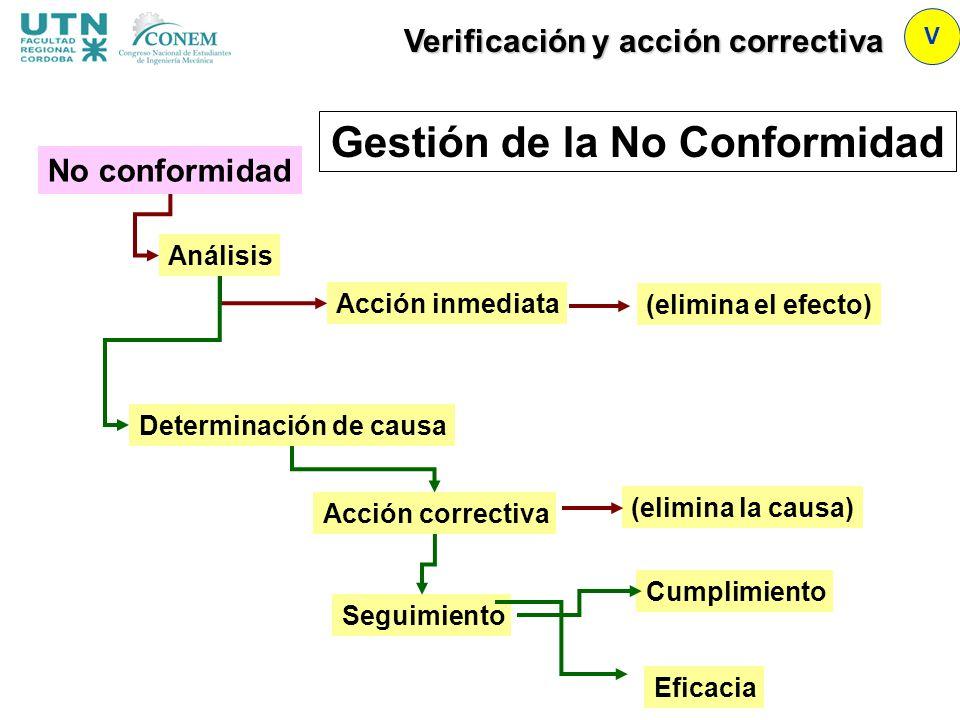 Gestión de la No Conformidad No conformidad Análisis Acción inmediata Determinación de causa Acción correctiva Cumplimiento Seguimiento Eficacia (elim