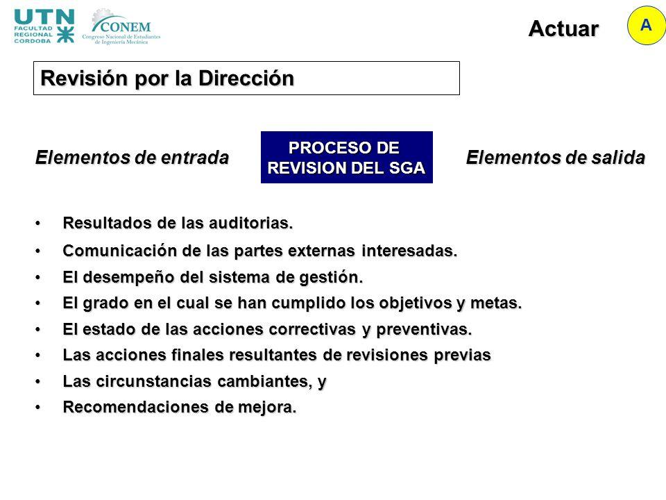 Actuar A Revisión por la Dirección Elementos de entrada Resultados de las auditorias.Resultados de las auditorias. Comunicación de las partes externas