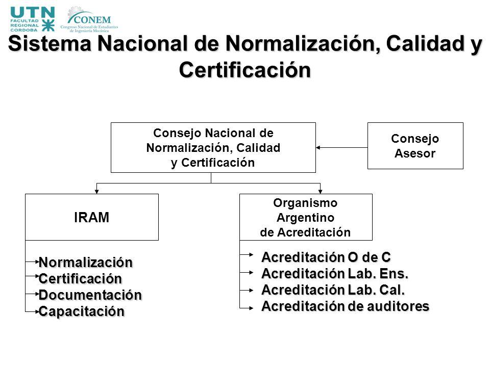 Sistema Nacional de Normalización, Calidad y Certificación Consejo Nacional de Normalización, Calidad y Certificación IRAM Organismo Argentino de Acre