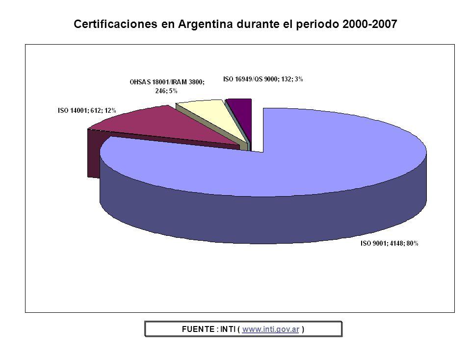 Certificaciones en Argentina durante el periodo 2000-2007 FUENTE : INTI ( www.inti.gov.ar )www.inti.gov.ar