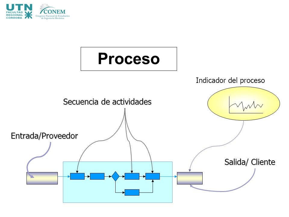 Indicador del proceso Entrada/Proveedor Salida/ Cliente Secuencia de actividades Proceso