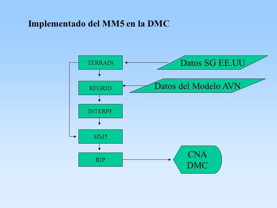 Implementado del MM5 en la DMC TERRAIN REGRID INTERPF MM5 RIP Datos SG EE.UU Datos del Modelo AVN CNA DMC