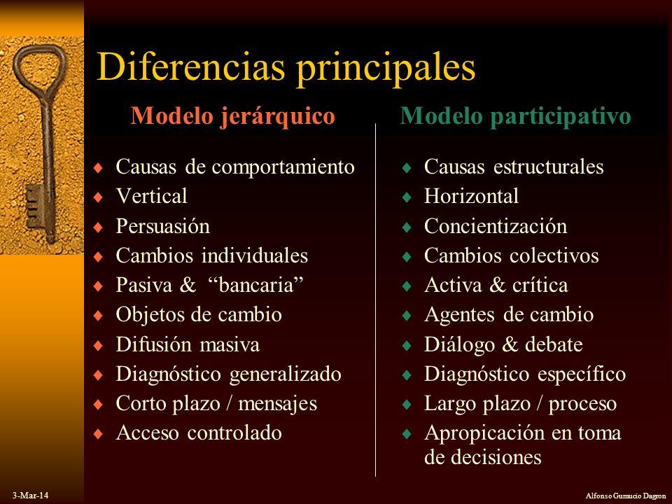 3-Mar-14 Alfonso Gumucio Dagron Diferencias principales Causas estructurales Horizontal Concientización Cambios colectivos Activa & crítica Agentes de