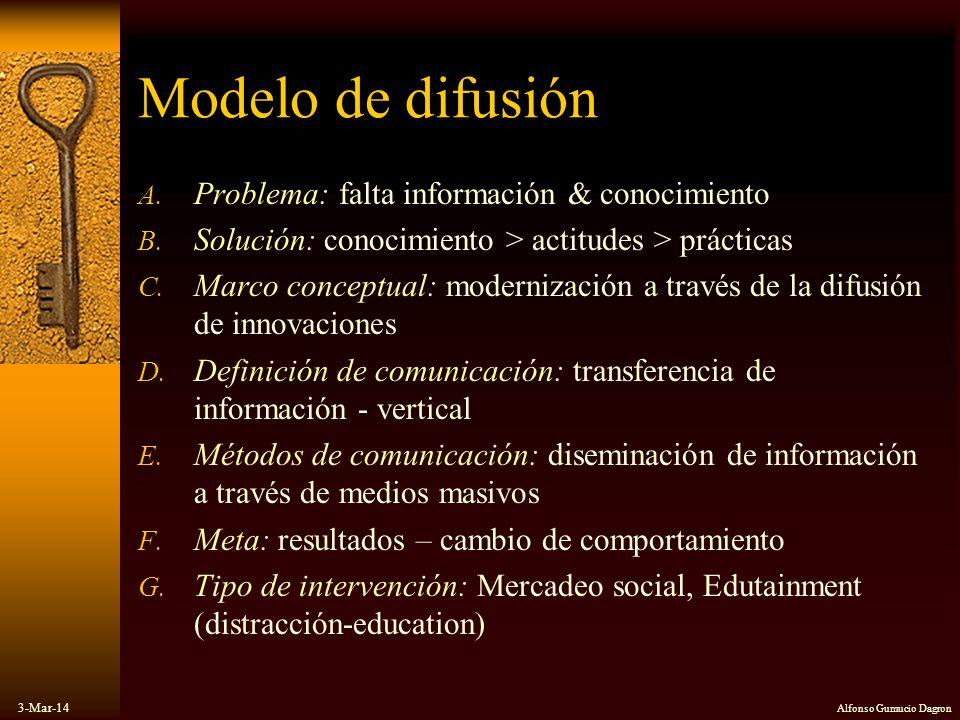 3-Mar-14 Alfonso Gumucio Dagron Modelo de difusión A. Problema: falta información & conocimiento B. Solución: conocimiento > actitudes > prácticas C.