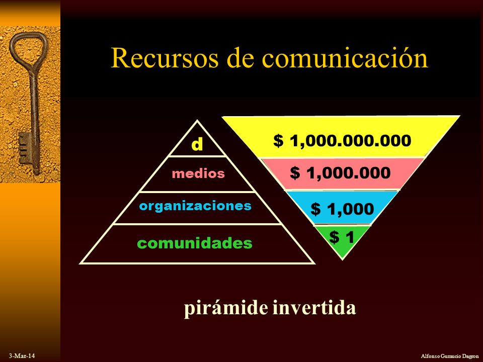 3-Mar-14 Alfonso Gumucio Dagron Recursos de comunicación pirámide invertida comunidades organizaciones medios d $ 1,000.000.000 $ 1 $ 1,000 $ 1,000.00
