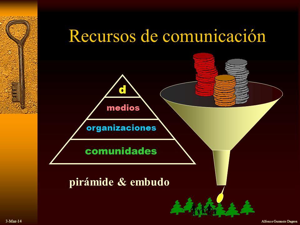 3-Mar-14 Alfonso Gumucio Dagron pirámide & embudo comunidades organizaciones medios d Recursos de comunicación