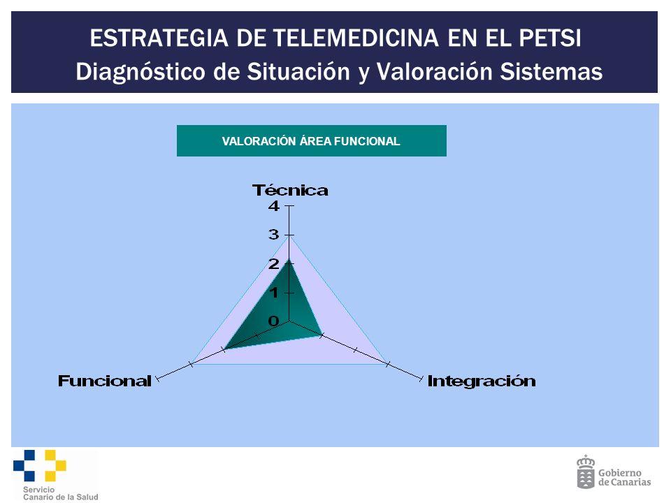 ESTRATEGIA DE TELEMEDICINA EN EL PETSI Diagnóstico de Situación y Valoración Sistemas VALORACIÓN ÁREA FUNCIONAL