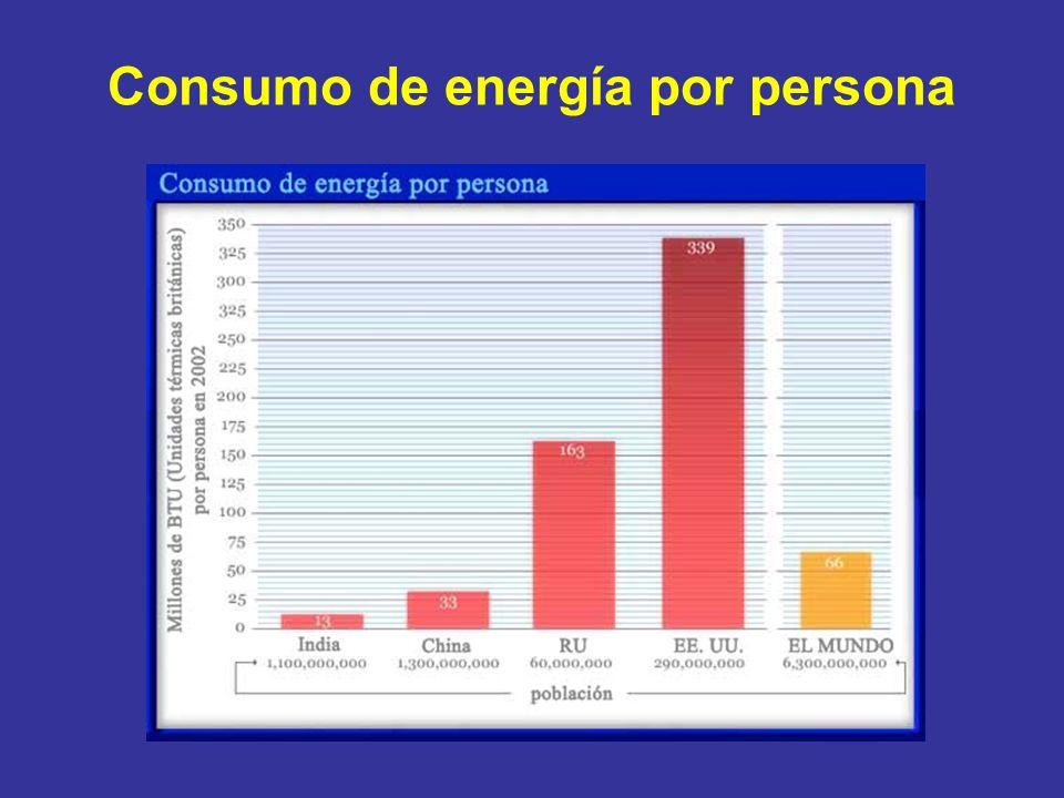 Consumo de energía por persona