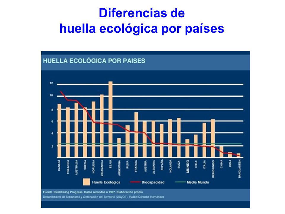 Diferencias de huella ecológica por países