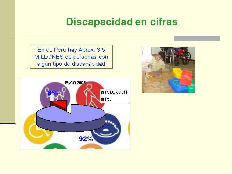 Discapacidad en cifras En eL Perú hay Aprox. 3.5 MILLONES de personas con algún tipo de discapacidad