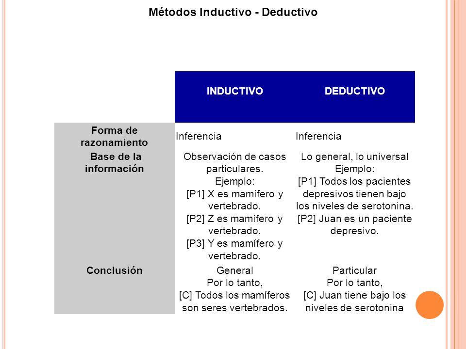 INDUCTIVODEDUCTIVO Forma de razonamiento Inferencia Base de la información Observación de casos particulares. Ejemplo: [P1] X es mamífero y vertebrado