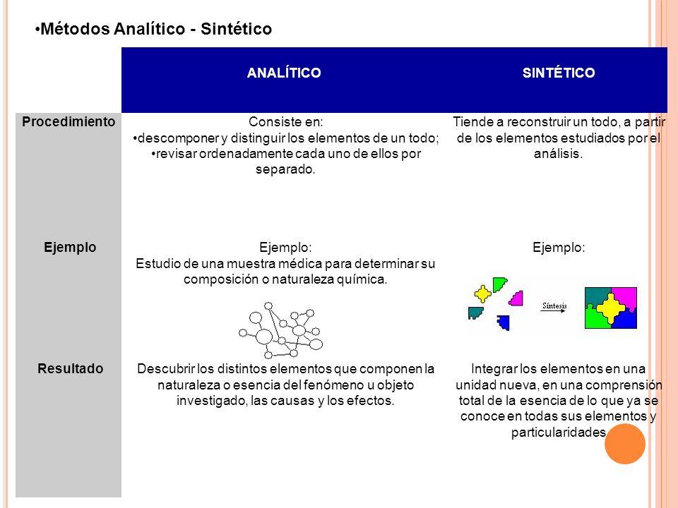 ANALÍTICO SINTÉTICO ProcedimientoConsiste en: descomponer y distinguir los elementos de un todo; revisar ordenadamente cada uno de ellos por separado.