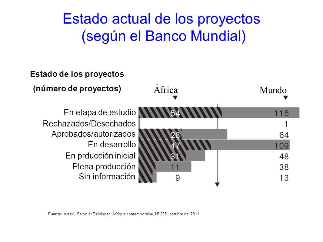 Fuente: Arezki, Selod et Deininger, Afrique contemporaine, Nº 237, octubre de 2011 Estado actual de los proyectos (según el Banco Mundial) Mundo Áfric