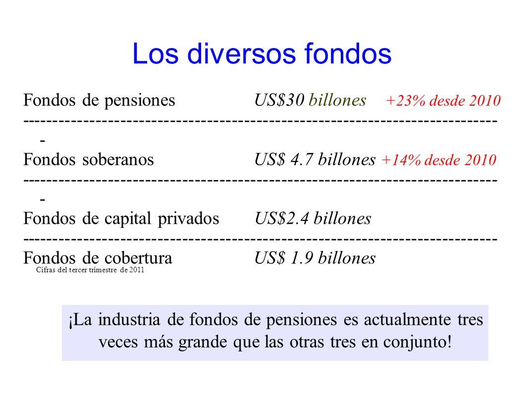 Los diversos fondos Fondos de pensionesUS$30 billones +23% desde 2010 ----------------------------------------------------------------------------- -