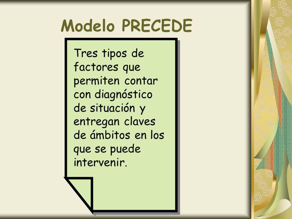 Modelo PRECEDE Tres tipos de factores que permiten contar con diagnóstico de situación y entregan claves de ámbitos en los que se puede intervenir.
