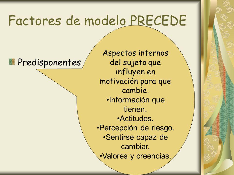 Factores de modelo PRECEDE Predisponentes Aspectos internos del sujeto que influyen en motivación para que cambie. Información que tienen. Actitudes.