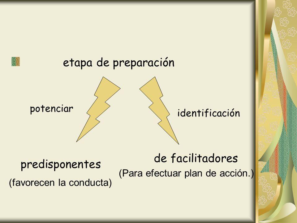 etapa de preparación predisponentes potenciar identificación de facilitadores (favorecen la conducta) (Para efectuar plan de acción.)