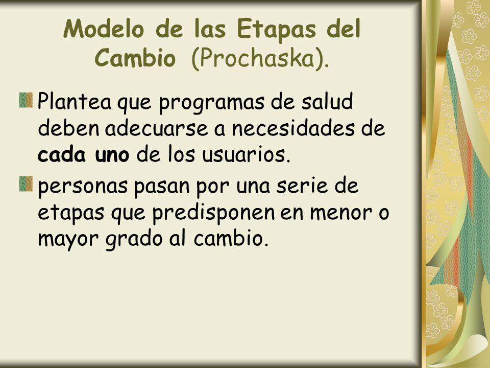 Modelo de las Etapas del Cambio (Prochaska). Plantea que programas de salud deben adecuarse a necesidades de cada uno de los usuarios. personas pasan