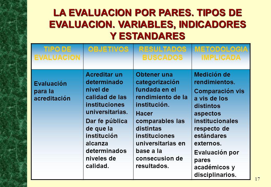 17 LA EVALUACION POR PARES. TIPOS DE EVALUACION. VARIABLES, INDICADORES Y ESTANDARES TIPO DE EVALUACION OBJETIVOSRESULTADOS BUSCADOS METODOLOGIA IMPLI