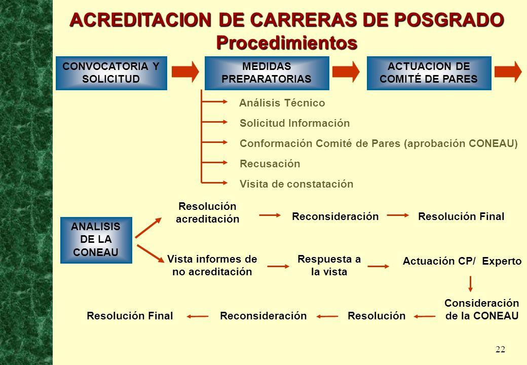 22 Conformación Comité de Pares (aprobación CONEAU) ACREDITACION DE CARRERAS DE POSGRADO Procedimientos ANALISIS DE LA CONEAU Vista informes de no acr