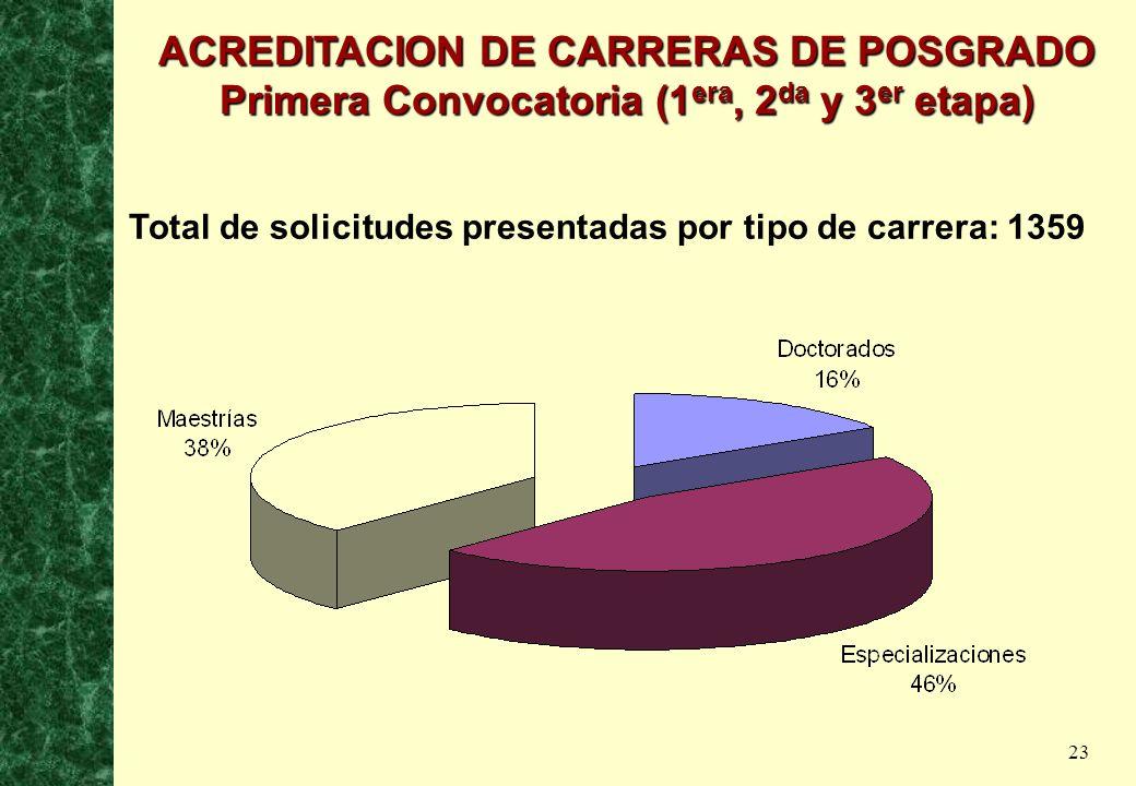 23 Total de solicitudes presentadas por tipo de carrera: 1359 ACREDITACION DE CARRERAS DE POSGRADO Primera Convocatoria (1 era, 2 da y 3 er etapa)