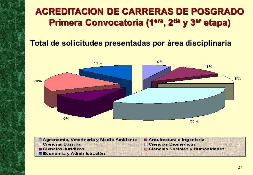 24 Total de solicitudes presentadas por área disciplinaria ACREDITACION DE CARRERAS DE POSGRADO Primera Convocatoria (1 era, 2 da y 3 er etapa)