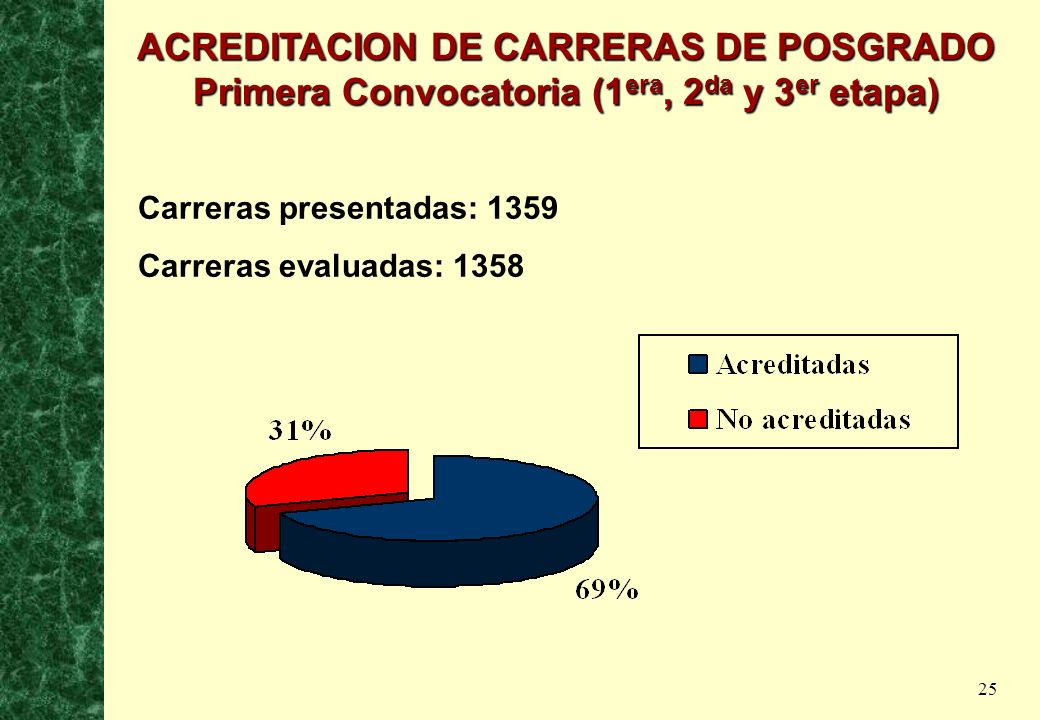 25 Carreras presentadas: 1359 Carreras evaluadas: 1358 ACREDITACION DE CARRERAS DE POSGRADO Primera Convocatoria (1 era, 2 da y 3 er etapa)