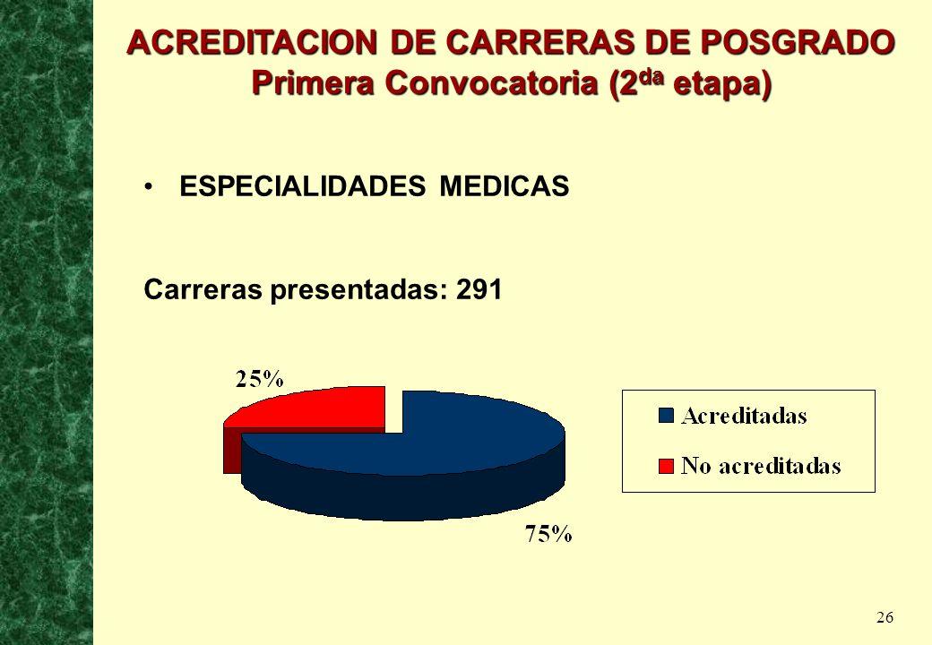 26 ESPECIALIDADES MEDICAS Carreras presentadas: 291 ACREDITACION DE CARRERAS DE POSGRADO Primera Convocatoria (2 da etapa)
