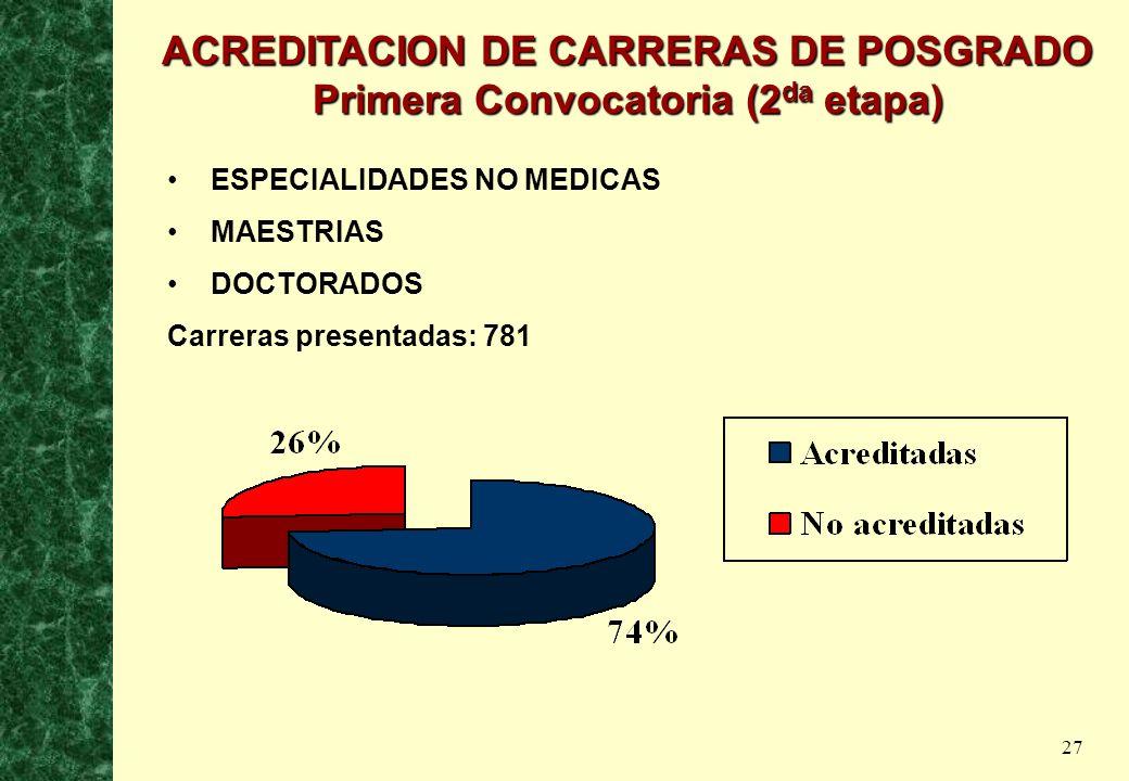 27 ESPECIALIDADES NO MEDICAS MAESTRIAS DOCTORADOS Carreras presentadas: 781 ACREDITACION DE CARRERAS DE POSGRADO Primera Convocatoria (2 da etapa)