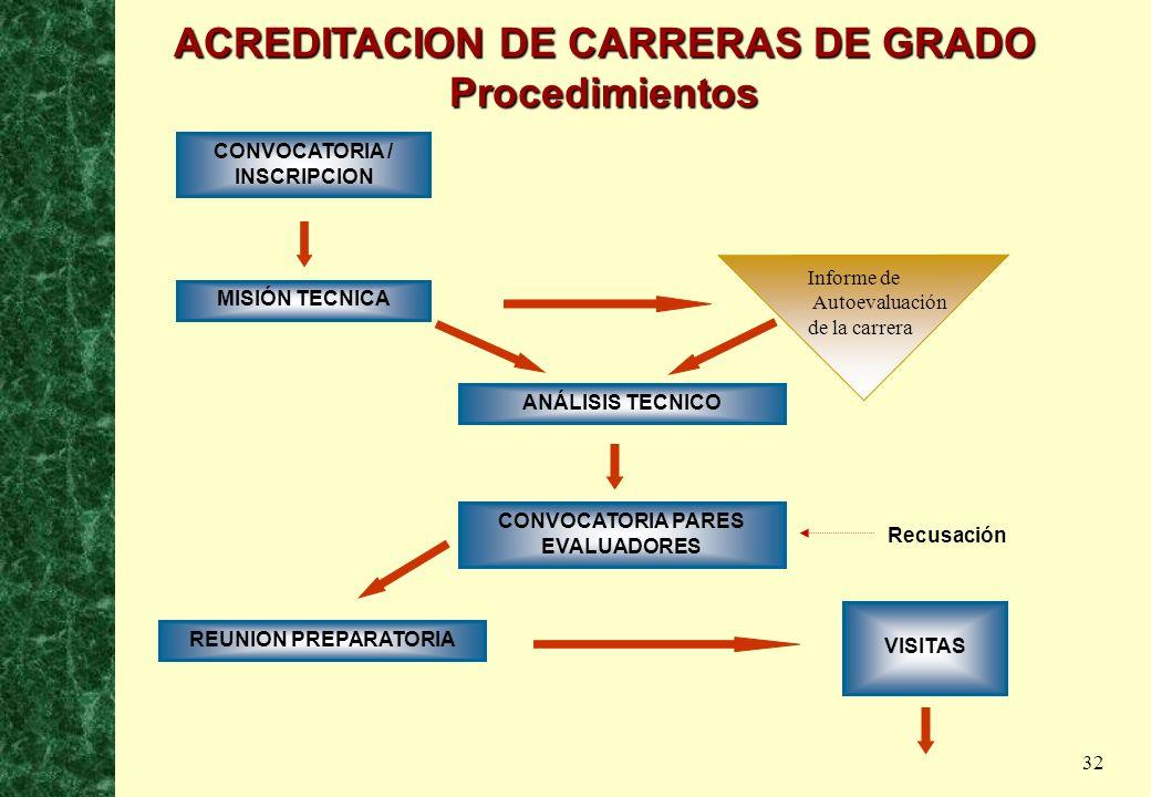 32 CONVOCATORIA / INSCRIPCION MISIÓN TECNICA ANÁLISIS TECNICO CONVOCATORIA PARES EVALUADORES REUNION PREPARATORIA VISITAS Informe de Autoevaluación de