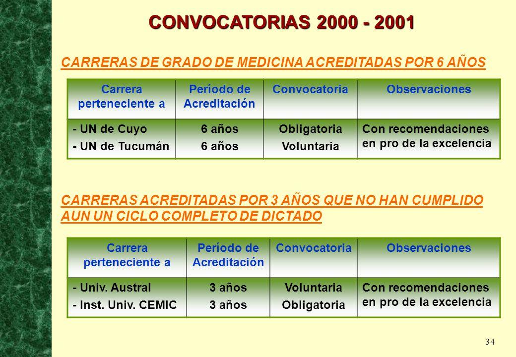 34 CONVOCATORIAS 2000 - 2001 CARRERAS DE GRADO DE MEDICINA ACREDITADAS POR 6 AÑOS Carrera perteneciente a Período de Acreditación ConvocatoriaObservac