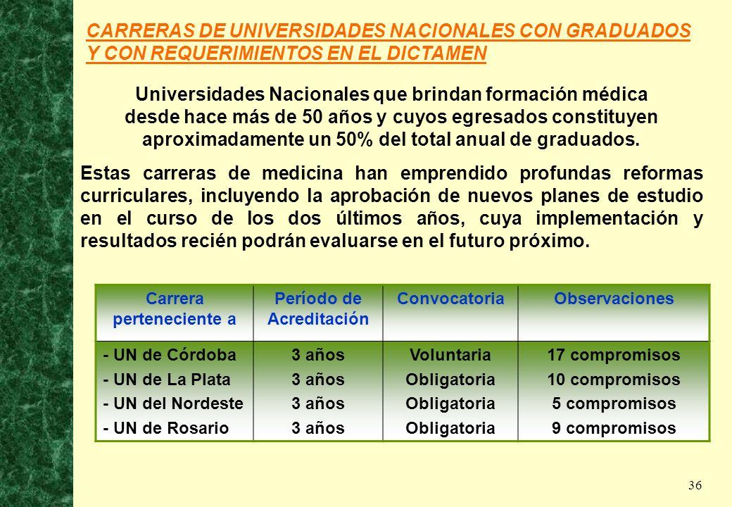 36 CARRERAS DE UNIVERSIDADES NACIONALES CON GRADUADOS Y CON REQUERIMIENTOS EN EL DICTAMEN Universidades Nacionales que brindan formación médica desde