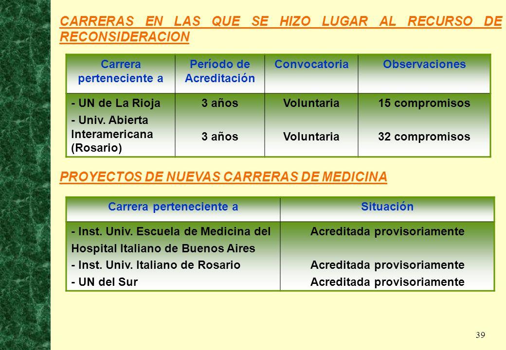 39 CARRERAS EN LAS QUE SE HIZO LUGAR AL RECURSO DE RECONSIDERACION Carrera perteneciente a Período de Acreditación ConvocatoriaObservaciones - UN de L