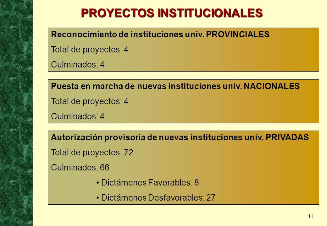 41 Reconocimiento de instituciones univ. PROVINCIALES Total de proyectos: 4 Culminados: 4 Puesta en marcha de nuevas instituciones univ. NACIONALES To