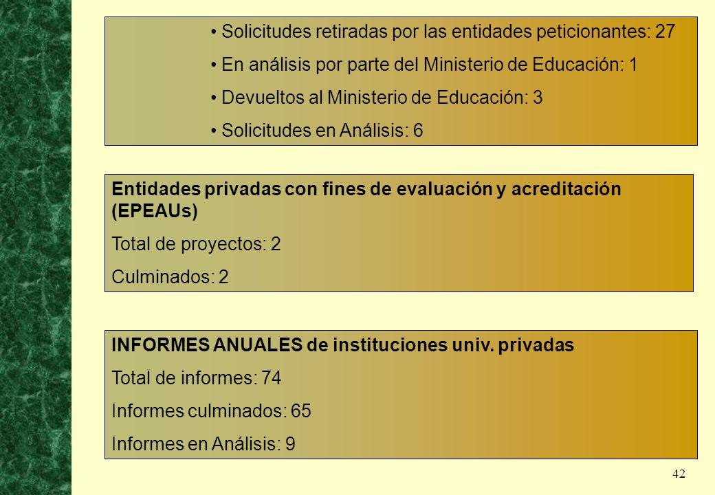 42 Solicitudes retiradas por las entidades peticionantes: 27 En análisis por parte del Ministerio de Educación: 1 Devueltos al Ministerio de Educación
