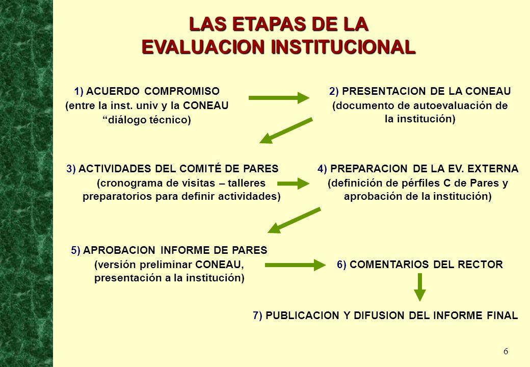 6 LAS ETAPAS DE LA EVALUACION INSTITUCIONAL 1) ACUERDO COMPROMISO (entre la inst. univ y la CONEAU diálogo técnico) 2) PRESENTACION DE LA CONEAU (docu