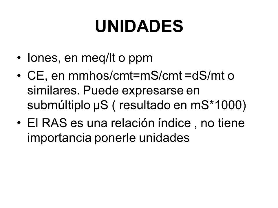 UNIDADES Iones, en meq/lt o ppm CE, en mmhos/cmt=mS/cmt =dS/mt o similares. Puede expresarse en submúltiplo µS ( resultado en mS*1000) El RAS es una r