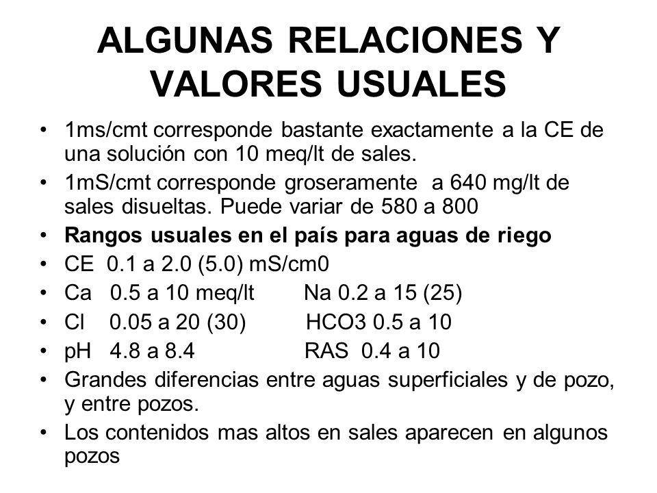 ALGUNAS RELACIONES Y VALORES USUALES 1ms/cmt corresponde bastante exactamente a la CE de una solución con 10 meq/lt de sales. 1mS/cmt corresponde gros