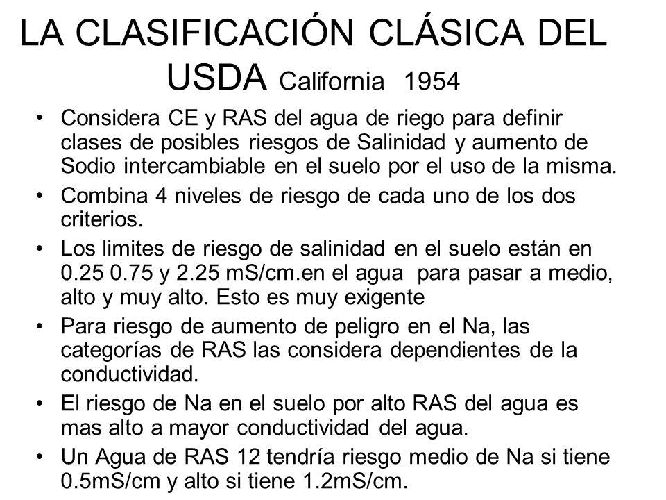 LA CLASIFICACIÓN CLÁSICA DEL USDA California 1954 Considera CE y RAS del agua de riego para definir clases de posibles riesgos de Salinidad y aumento
