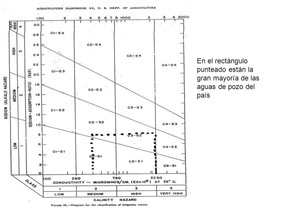 En el rectángulo punteado están la gran mayoría de las aguas de pozo del país