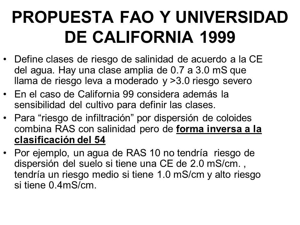 PROPUESTA FAO Y UNIVERSIDAD DE CALIFORNIA 1999 Define clases de riesgo de salinidad de acuerdo a la CE del agua. Hay una clase amplia de 0.7 a 3.0 mS
