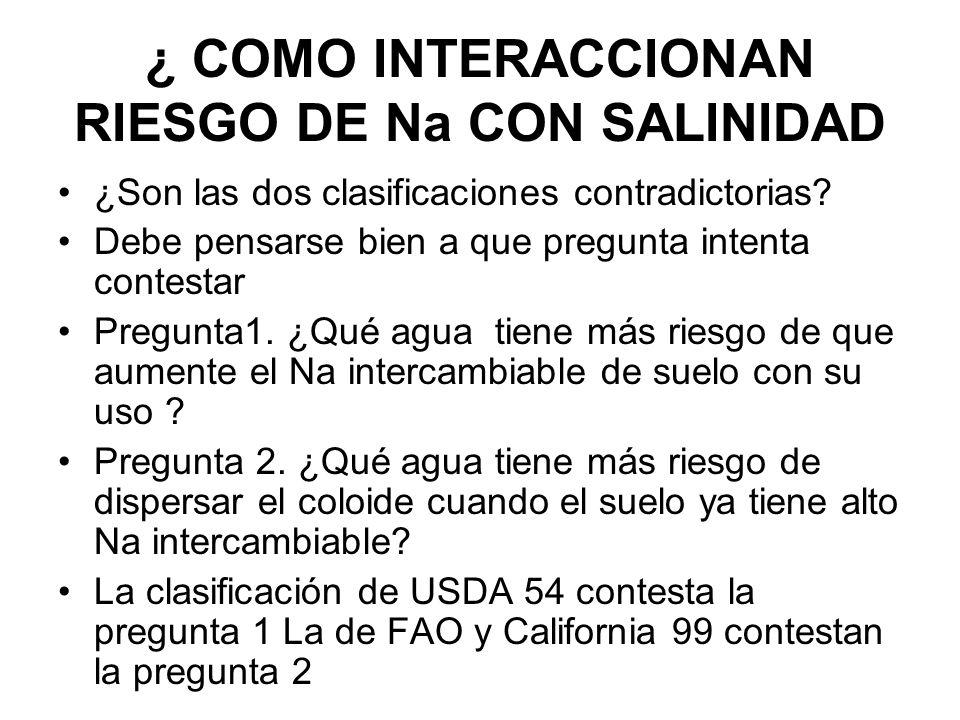 ¿ COMO INTERACCIONAN RIESGO DE Na CON SALINIDAD ¿Son las dos clasificaciones contradictorias? Debe pensarse bien a que pregunta intenta contestar Preg