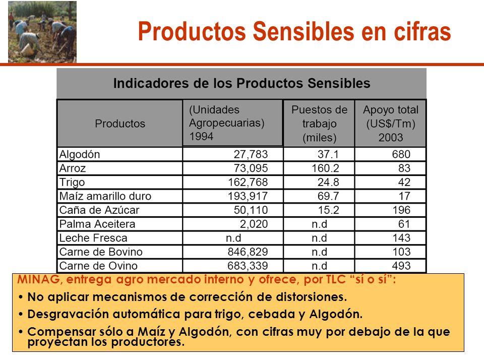 Productos Sensibles en cifras MINAG, entrega agro mercado interno y ofrece, por TLC sí o sí: No aplicar mecanismos de corrección de distorsiones.