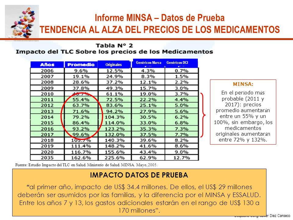 MINSA: En el per í odo m á s probable (2011 y 2017): precios promedio aumentar á n entre un 55% y un 100%, sin embargo, los medicamentos originales aumentar á n entre 72% y 132%.