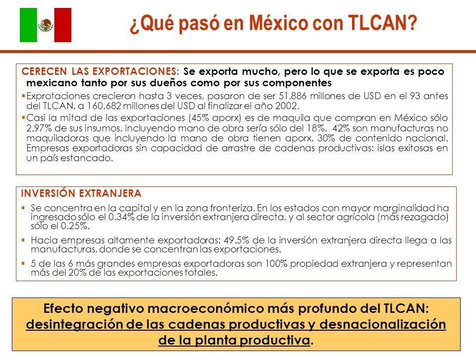 CERECEN LAS EXPORTACIONES: Se exporta mucho, pero lo que se exporta es poco mexicano tanto por sus dueños como por sus componentes Exprotaciones crecieron hasta 3 veces, pasaron de ser 51,886 millones de USD en el 93 antes del TLCAN, a 160,682 millones del USD al finalizar el año 2002.