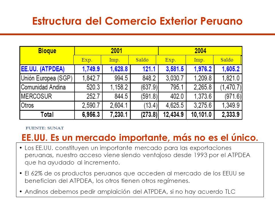 Estructura del Comercio Exterior Peruano EE.UU.Es un mercado importante, más no es el único.