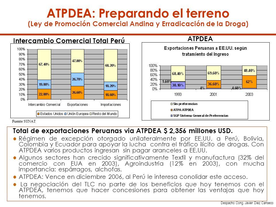 ATPDEA: Preparando el terreno (Ley de Promoción Comercial Andina y Erradicación de la Droga) Fuente Fuente SUNAT Intercambio Comercial Total Perú 2003 Total de exportaciones Peruanas via ATPDEA $ 2,356 millones USD.