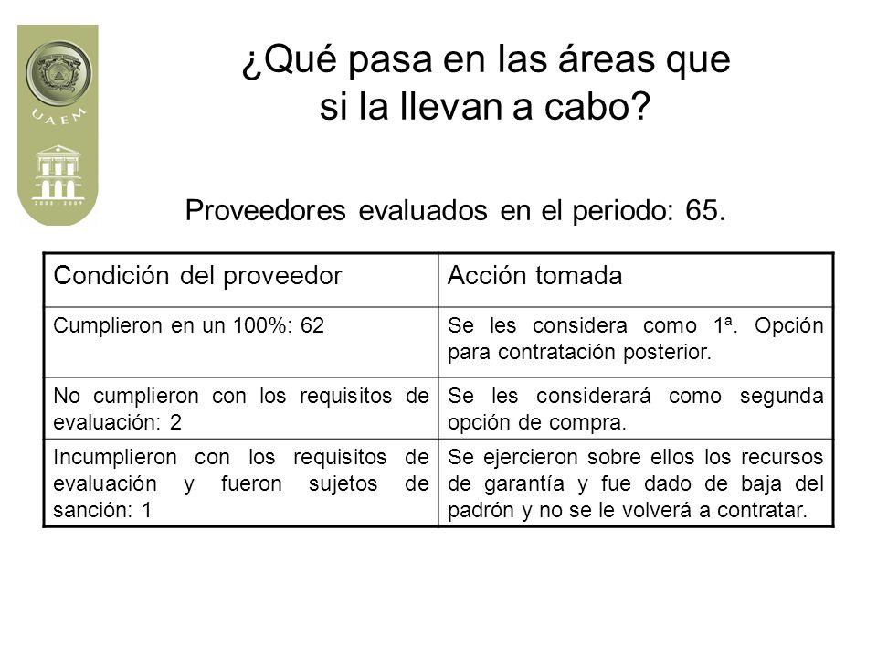 Proveedores evaluados en el periodo: 65.